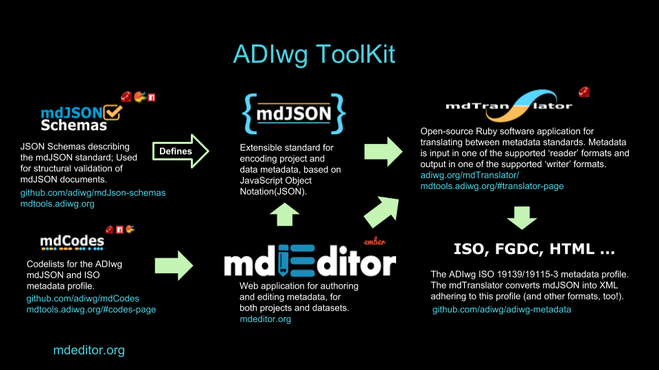 ADIwg mdToolkit architecture overview.